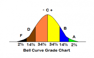 bell-curve-security-training-300x187